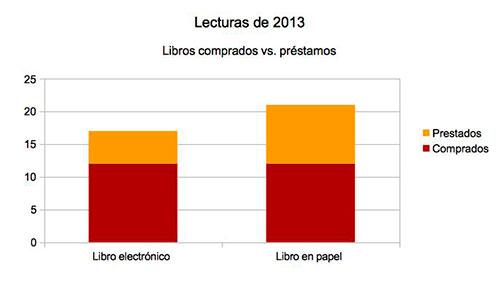 libros comprados vs. préstamos