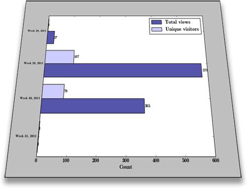 Estadísticas de capa Layar